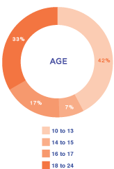 Lyric youth by age