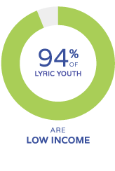 94% of lyric youth are low income