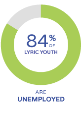 84% of lyric youth are unemployed