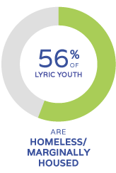 56% of lyric youth are homeless or marginally housed