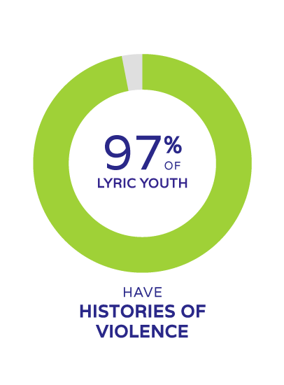 97% of lyric youth have History of Violence
