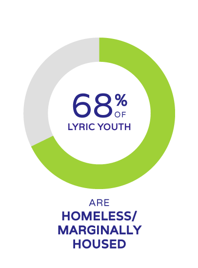 68% of lyric youth are homeless or marginally employed