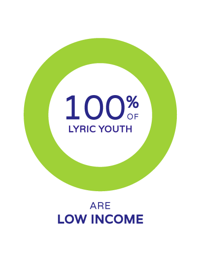 100% of lyric youth are low income