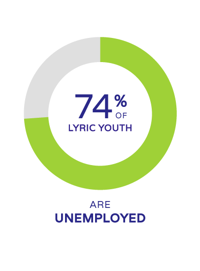 74% of lyric youth are unemployed