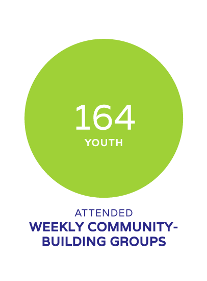 164 youth attended weekly community building groups